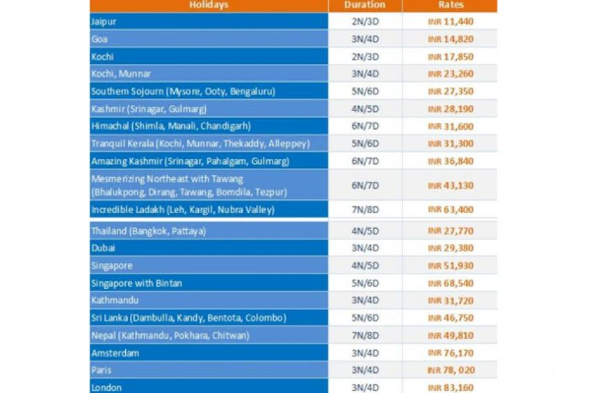 Jet Airways' Jetescapes Holidays offers all inclusive holiday options to 69 destinations